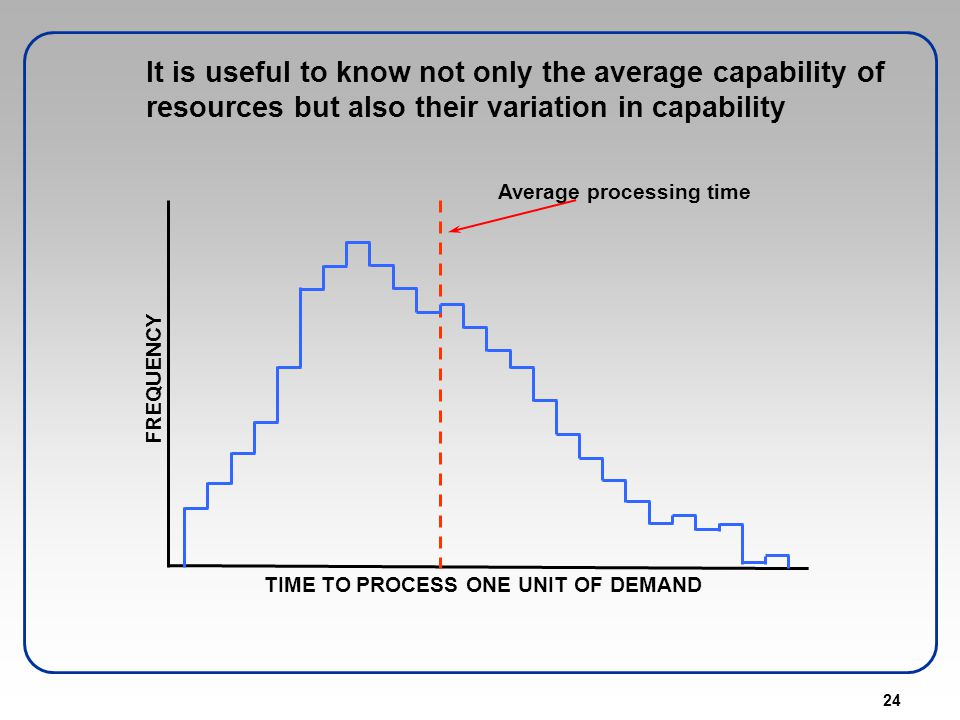 24 It is useful to know not only the average capability of resources but also their variation in capability FREQUENCY TIME TO PROCESS ONE UNIT OF DEMA