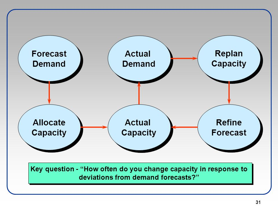 31 Actual Demand Actual Demand Forecast Demand Forecast Demand Replan Capacity Replan Capacity Actual Capacity Actual Capacity Allocate Capacity Alloc