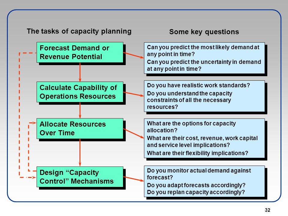 32 The tasks of capacity planning Some key questions Calculate Capability of Operations Resources Allocate Resources Over Time Design Capacity Control
