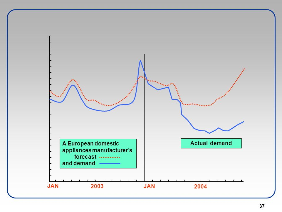 37 A European domestic appliances manufacturers forecast and demand Actual demand JAN 2003JAN 2004
