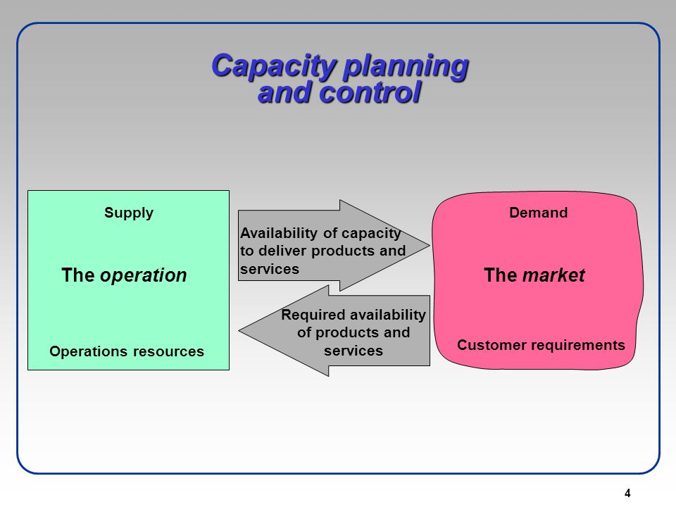 5 Capacity Planning Horizons Long range plans Facilities – major capital expenditures Locations Aggregate (Intermediate) plans Minor equipment purchasing Materials requirements Work force size Production rates Detailed (short-term) schedules Daily, weekly schedules People - machine assignments