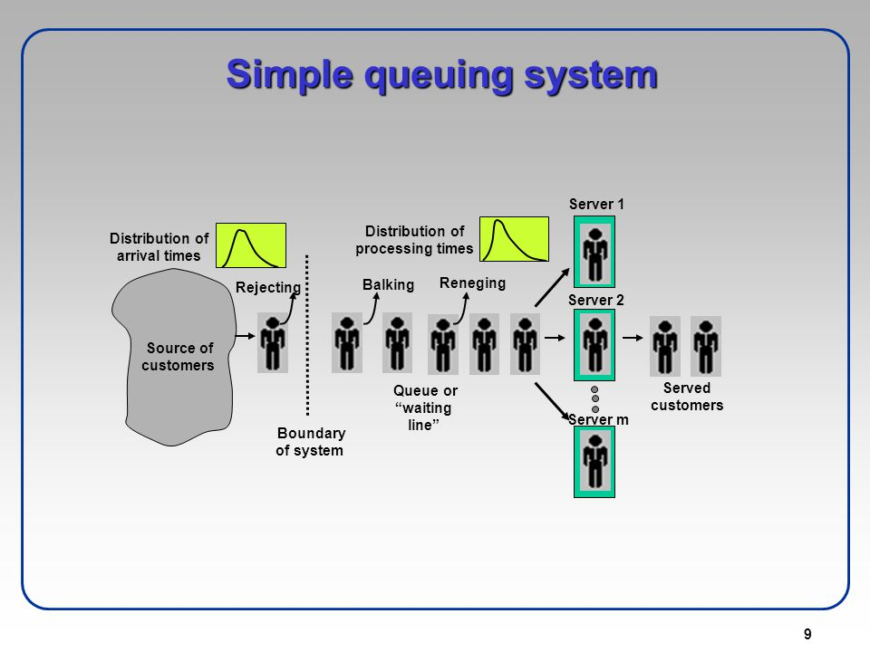 10 Time Low variability - narrow distribution of process times High variability - wide distribution of process times Simple queuing system