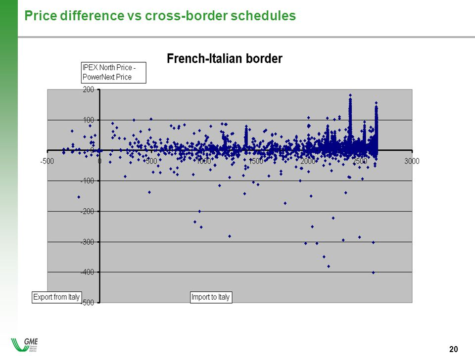 - 20 - 20 Price difference vs cross-border schedules