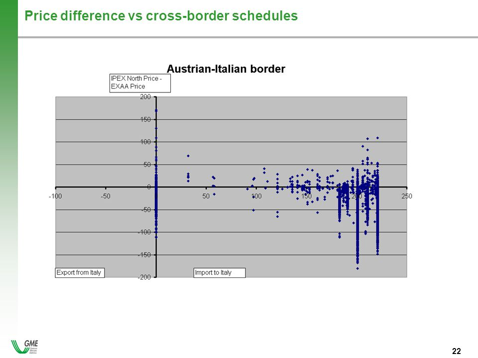- 22 - 22 Price difference vs cross-border schedules