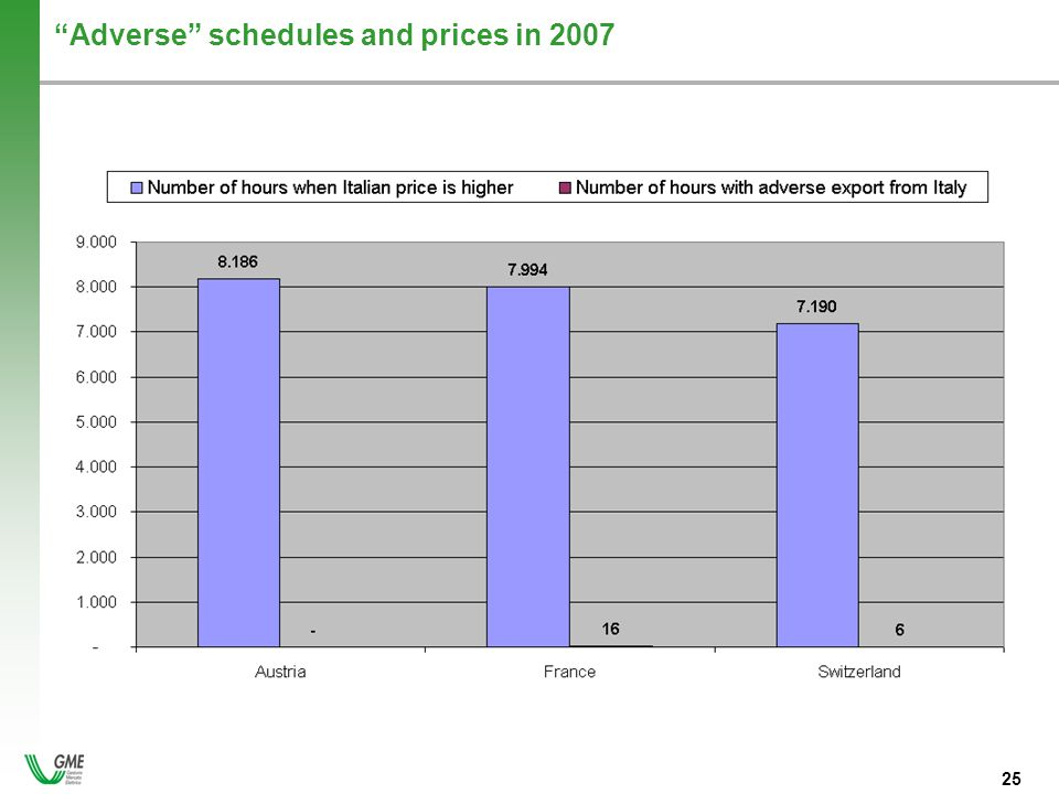 - 25 - 25 Adverse schedules and prices in 2007
