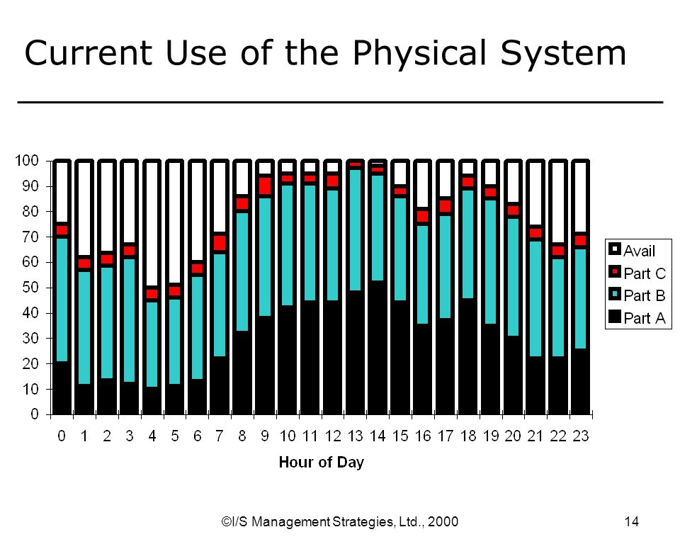 ©I/S Management Strategies, Ltd., Current Use of the Physical System