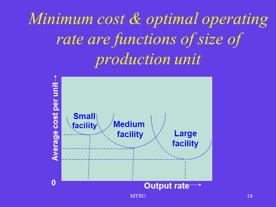 MTSU16 Average cost per unit 0 Small facility Medium facility Large facility Output rate Minimum cost & optimal operating rate are functions of size o
