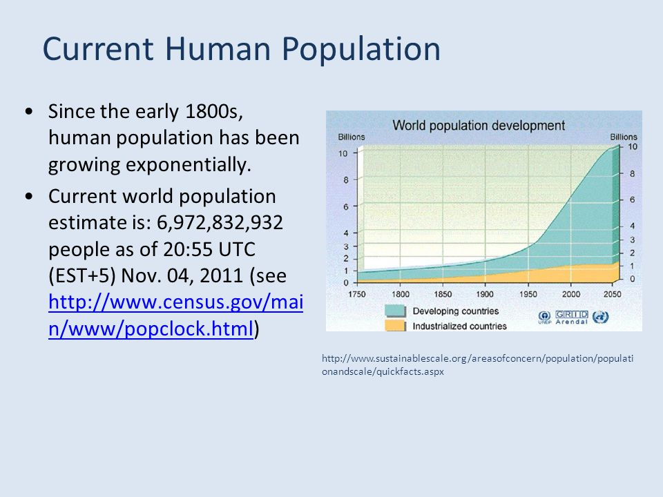 Since the early 1800s, human population has been growing exponentially.