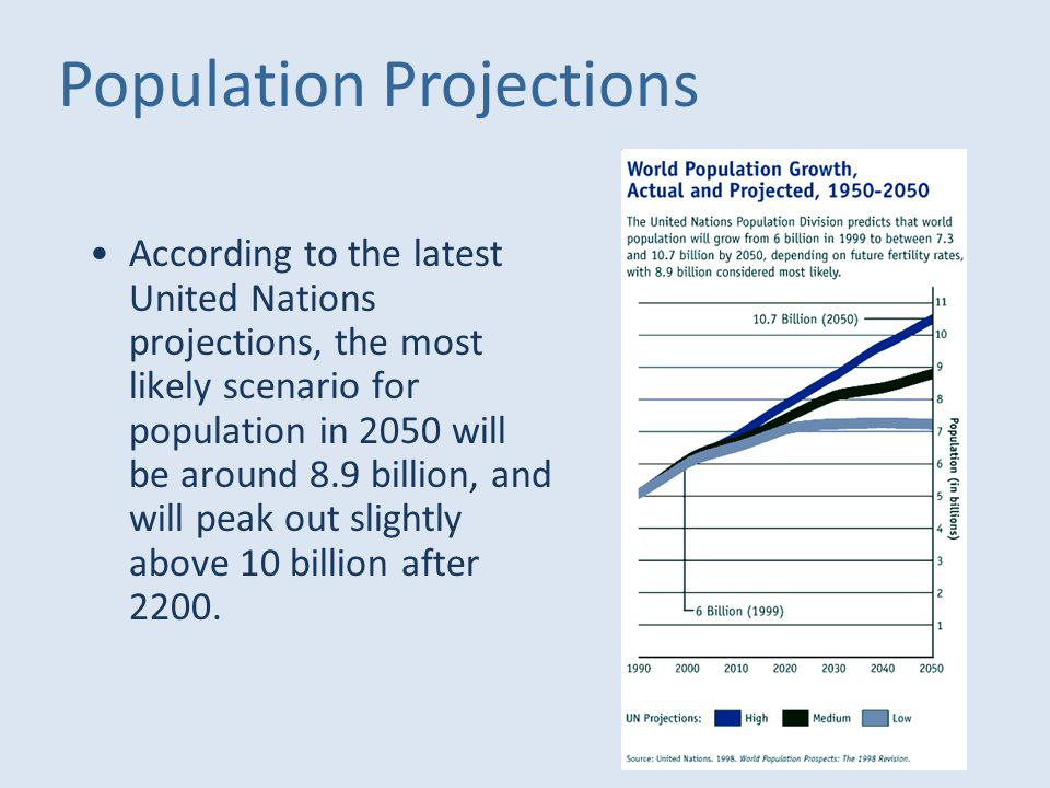 According to the latest United Nations projections, the most likely scenario for population in 2050 will be around 8.9 billion, and will peak out slightly above 10 billion after 2200.