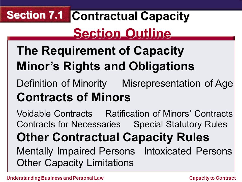Understanding Business and Personal Law Contractual Capacity Section 7.1 Capacity to Contract Capacity, one of the six elements of a contract, is the legal ability to enter a contract.