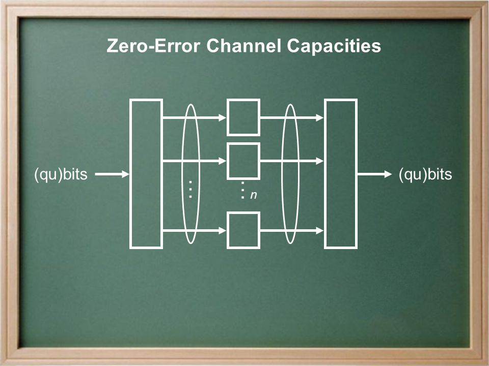 Zero-Error Channel Capacities (qu)bits … n …
