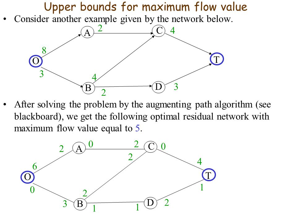 Upper bounds for maximum flow value Consider another example given by the network below.