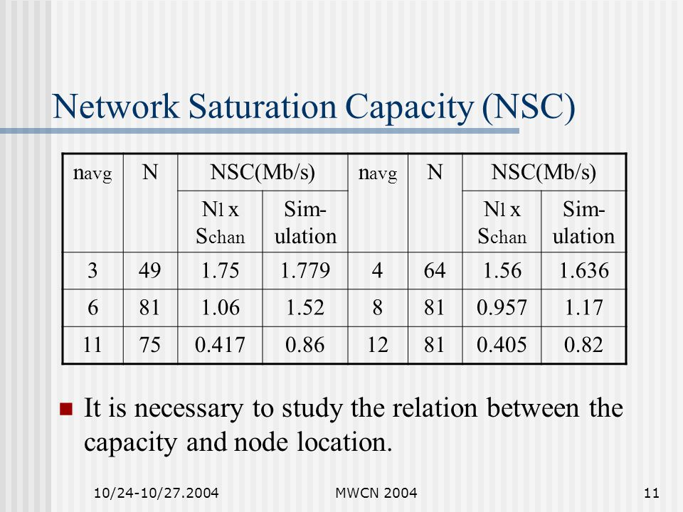 10/24-10/27.2004MWCN 200411 Network Saturation Capacity (NSC) It is necessary to study the relation between the capacity and node location.