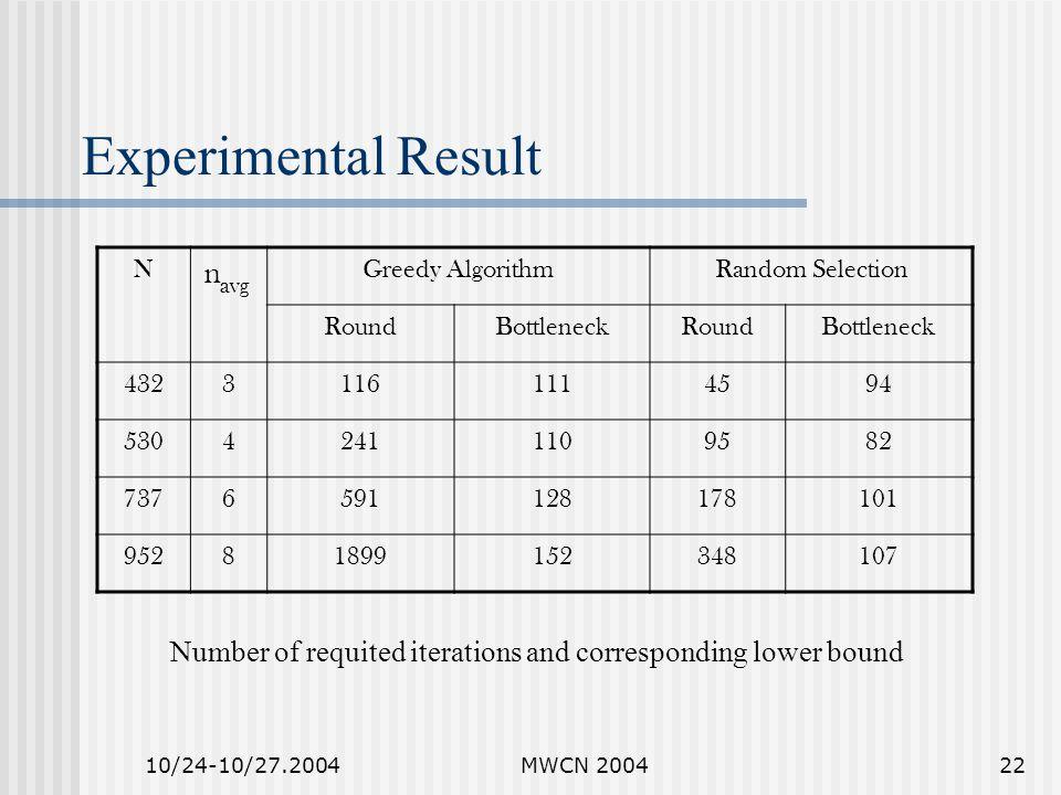 10/24-10/27.2004MWCN 200422 Experimental Result NGreedy AlgorithmRandom Selection RoundBottleneckRoundBottleneck 43231161114594 53042411109582 7376591128178101 95281899152348107navg Number of requited iterations and corresponding lower bound