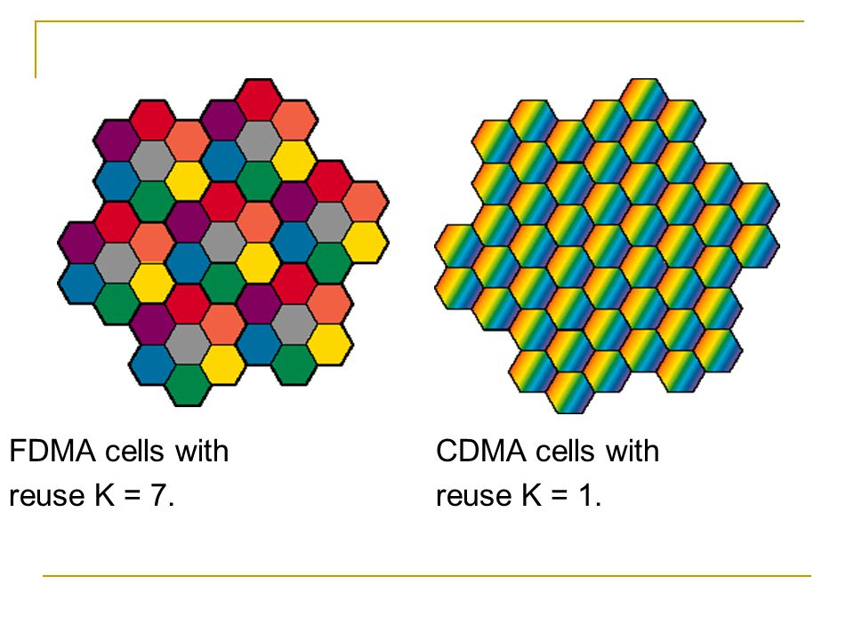FDMA cells with CDMA cells with reuse K = 7.reuse K = 1.