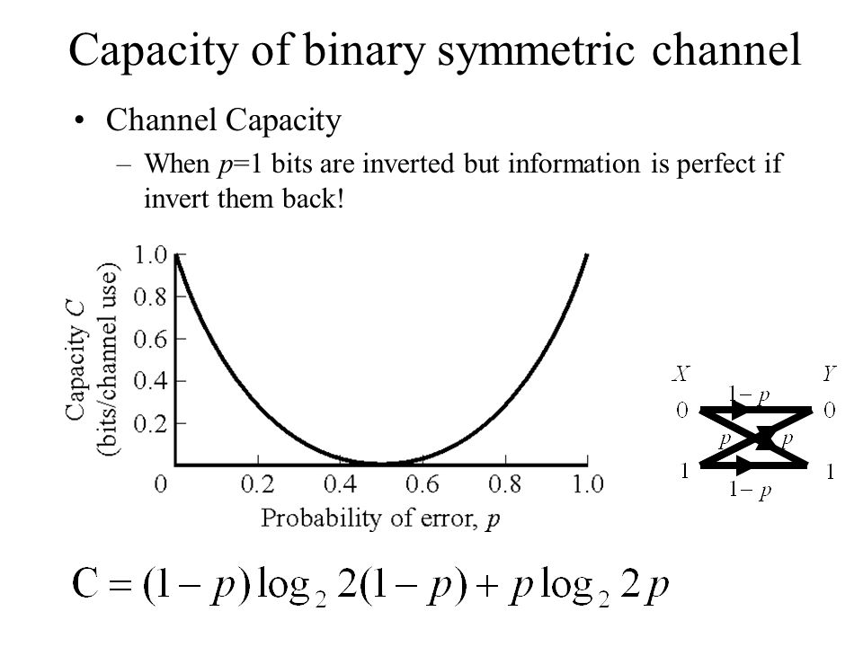 Capacity of binary symmetric channel Channel Capacity –When p=1 bits are inverted but information is perfect if invert them back!