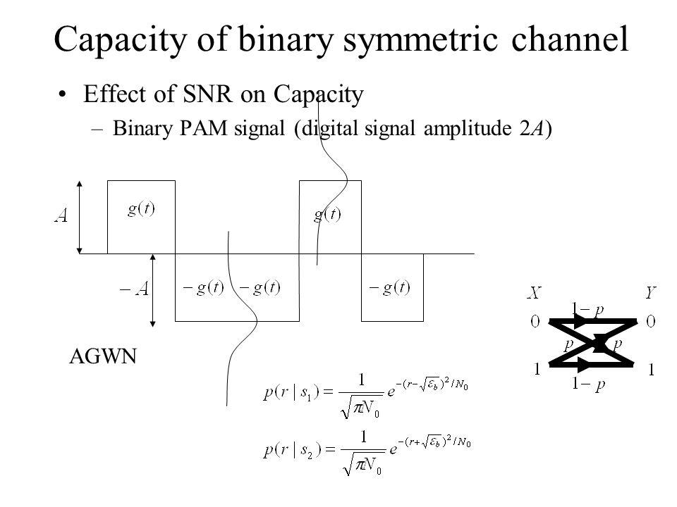 Capacity of binary symmetric channel Effect of SNR on Capacity –Binary PAM signal (digital signal amplitude 2A) AGWN