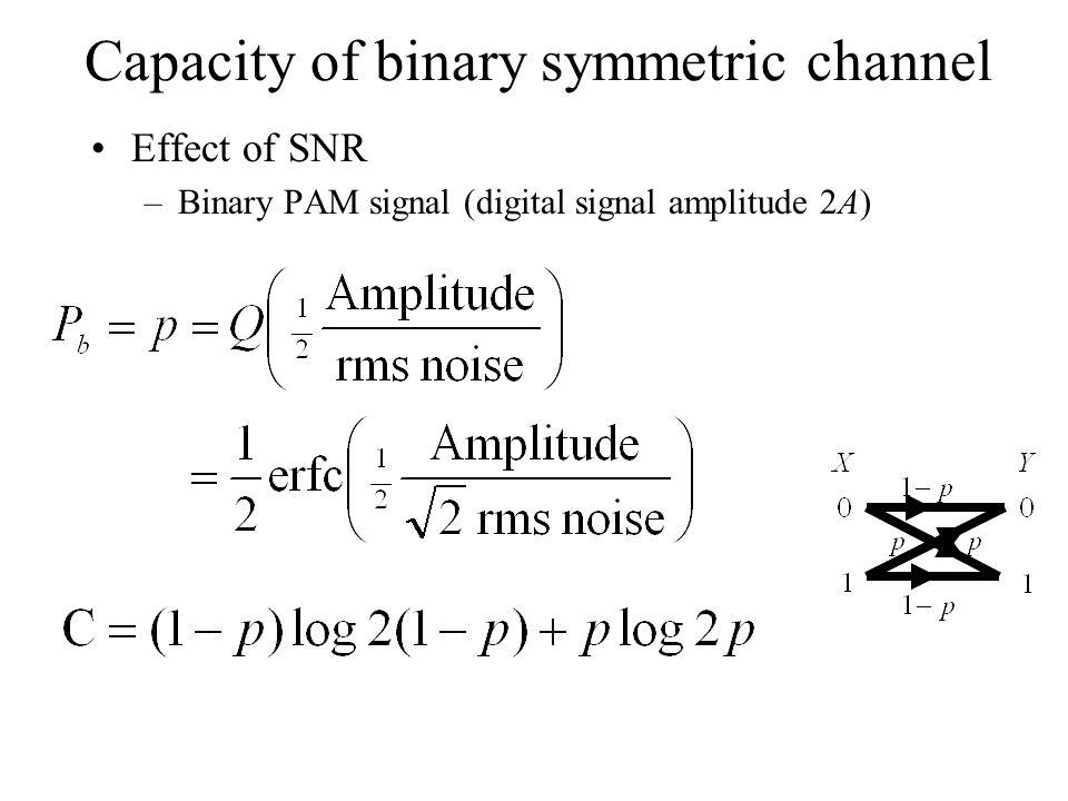 Capacity of binary symmetric channel Effect of SNR –Binary PAM signal (digital signal amplitude 2A)