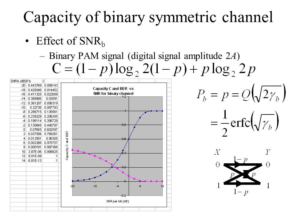 Capacity of binary symmetric channel Effect of SNR b –Binary PAM signal (digital signal amplitude 2A)