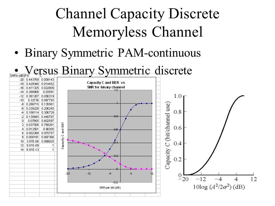 Channel Capacity Discrete Memoryless Channel Binary Symmetric PAM-continuous Versus Binary Symmetric discrete