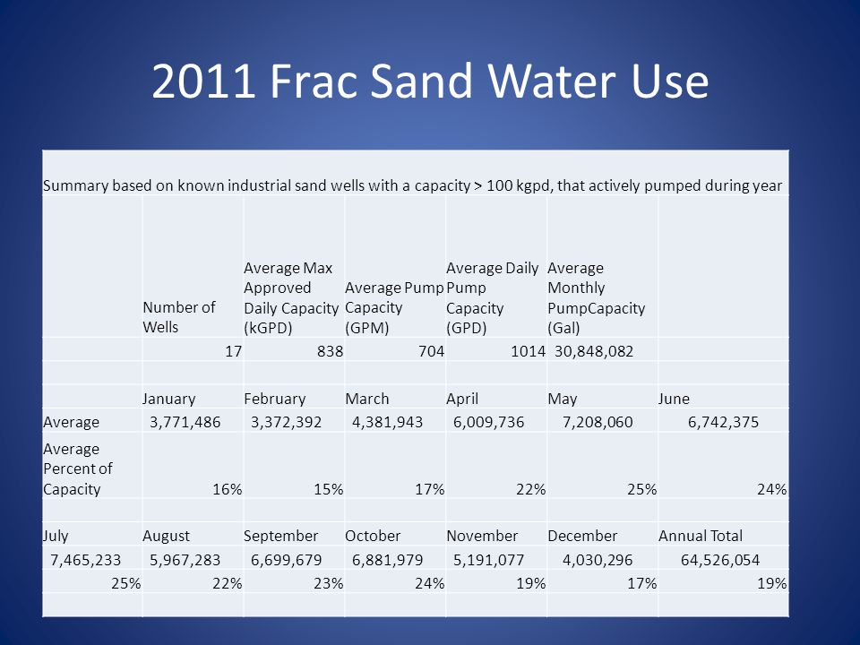 2011 Frac Sand Water Use Summary based on known industrial sand wells with a capacity > 100 kgpd, that actively pumped during year Number of Wells Ave
