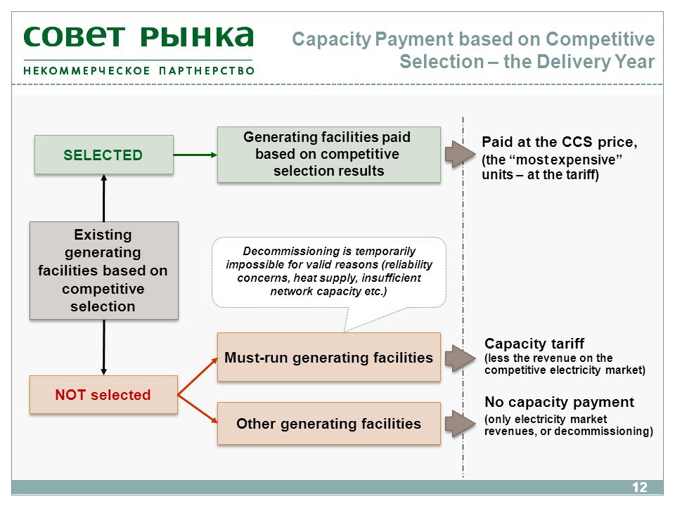 12 Capacity Payment based on Competitive Selection – the Delivery Year NOT selected Must-run generating facilities Other generating facilities Paid at the CCS price, (the most expensive units – at the tariff) Capacity tariff (less the revenue on the competitive electricity market) No capacity payment (only electricity market revenues, or decommissioning) Decommissioning is temporarily impossible for valid reasons (reliability concerns, heat supply, insufficient network capacity etc.) Existing generating facilities based on competitive selection SELECTED Generating facilities paid based on competitive selection results 12