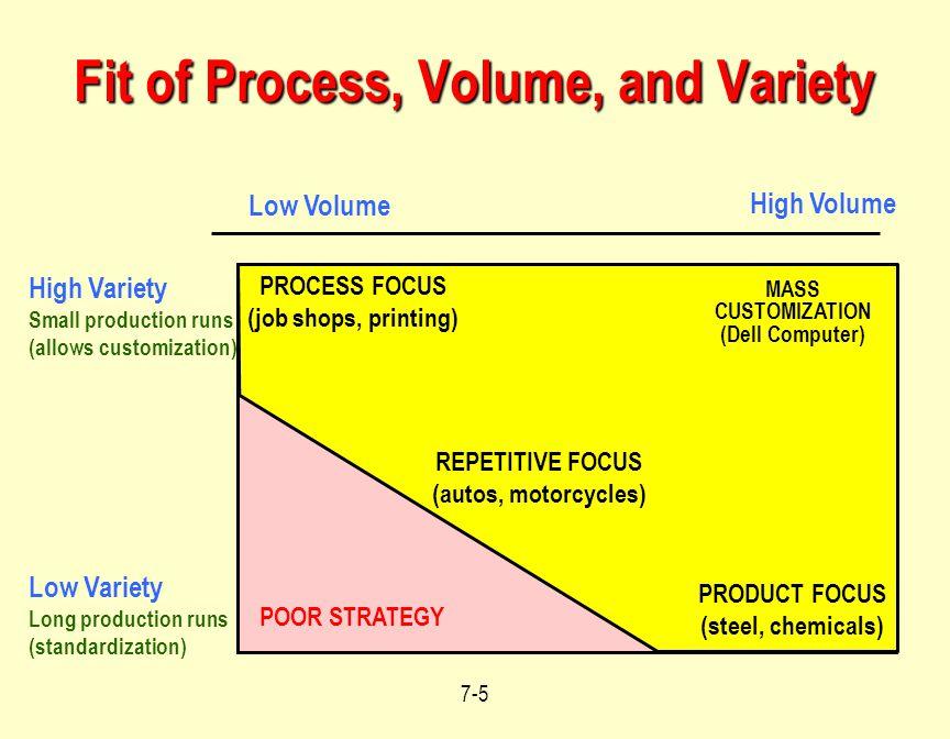 7-16 Repetitive Focus - Considerations More structured than process focus, less structured than product focus.