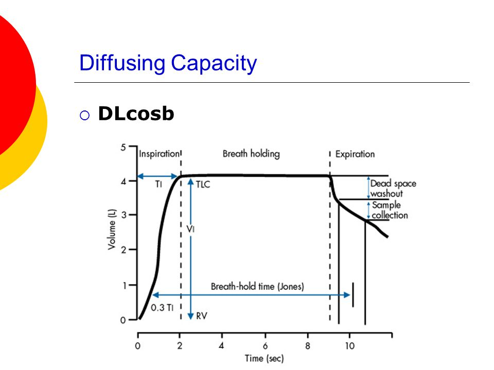Diffusing Capacity DL co sb DL co sb is then calculated as follows: DL co sb= V A x 60 x Ln F A CO 0 (PB – 47) x (T) F A CO T MEMORIZE .