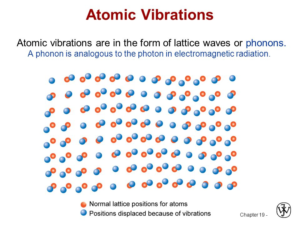 Chapter 19 - Atomic Vibrations Atomic vibrations are in the form of lattice waves or phonons.