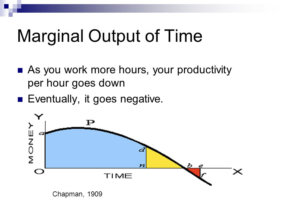Marginal Output of Time As you work more hours, your productivity per hour goes down Eventually, it goes negative.