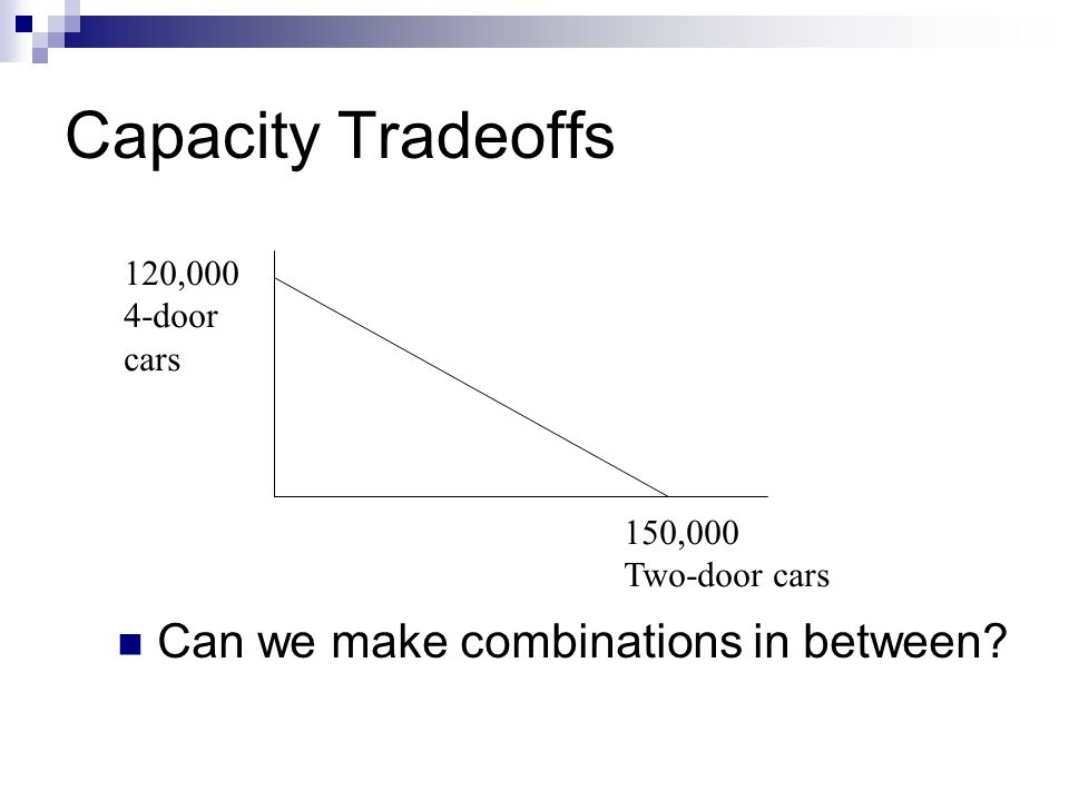 Capacity Tradeoffs Can we make combinations in between 150,000 Two-door cars 120,000 4-door cars