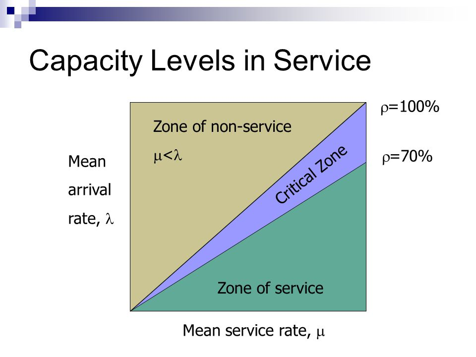 Capacity Levels in Service Zone of non-service < Zone of service Critical Zone Mean service rate, Mean arrival rate, =100% =70%