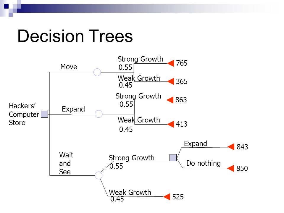 Decision Trees Weak Growth Strong Growth Move Expand Wait and See Weak Growth Strong Growth Expand Do nothing Hackers Computer Store