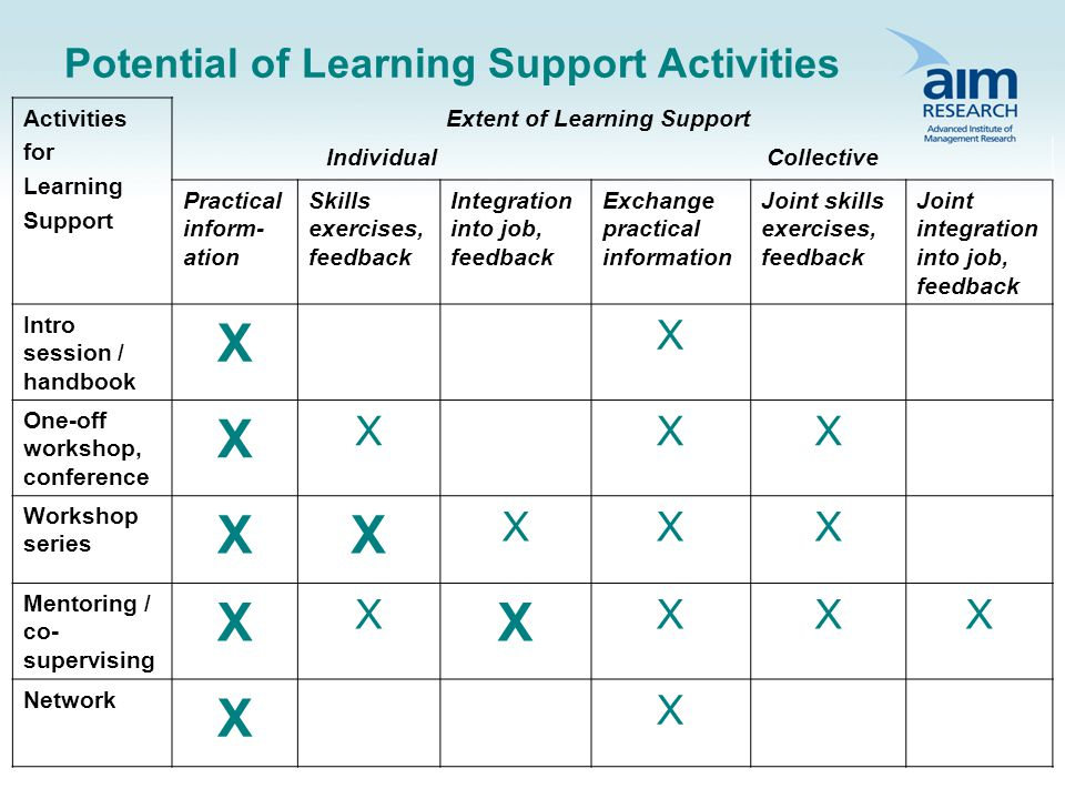 Potential of Learning Support Activities Activities for Learning Support Extent of Learning Support IndividualCollective Practical inform- ation Skills exercises, feedback Integration into job, feedback Exchange practical information Joint skills exercises, feedback Joint integration into job, feedback Intro session / handbook X X One-off workshop, conference X XXX Workshop series XX XXX Mentoring / co- supervising X X X XXX Network X X
