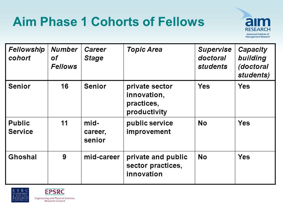 Aim Phase 1 Cohorts of Fellows Fellowship cohort Number of Fellows Career Stage Topic AreaSupervise doctoral students Capacity building (doctoral students) Senior16Seniorprivate sector innovation, practices, productivity Yes Public Service 11mid- career, senior public service improvement NoYes Ghoshal9mid-careerprivate and public sector practices, innovation NoYes