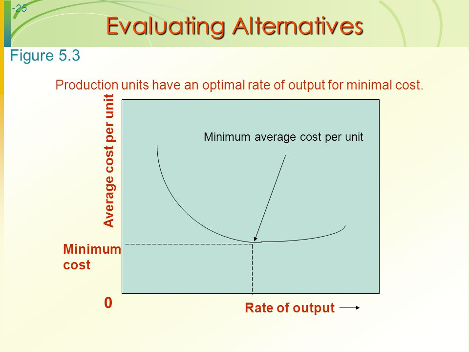 -25 Evaluating Alternatives Minimum cost Average cost per unit 0 Rate of output Production units have an optimal rate of output for minimal cost. Figu