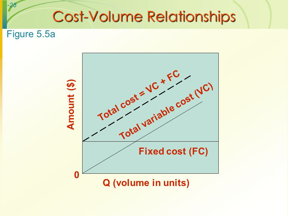 -28 Cost-Volume Relationships Amount ($) 0 Q (volume in units) Total cost = VC + FC Total variable cost (VC) Fixed cost (FC) Figure 5.5a