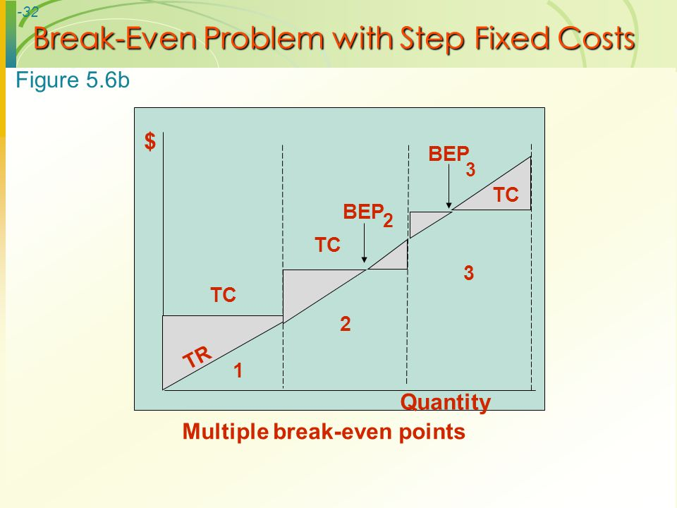 -32 Break-Even Problem with Step Fixed Costs $ TC BEP 2 3 TR Quantity 1 2 3 Multiple break-even points Figure 5.6b