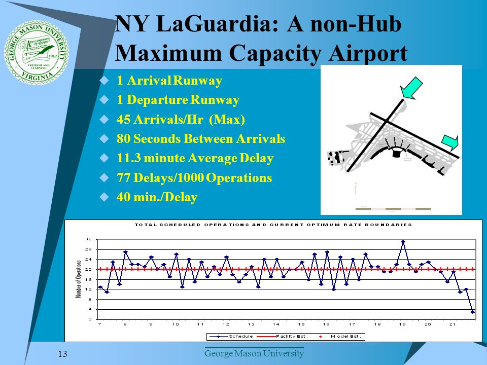 13 George Mason University NY LaGuardia: A non-Hub Maximum Capacity Airport 1 Arrival Runway 1 Departure Runway 45 Arrivals/Hr (Max) 80 Seconds Between Arrivals 11.3 minute Average Delay 77 Delays/1000 Operations 40 min./Delay