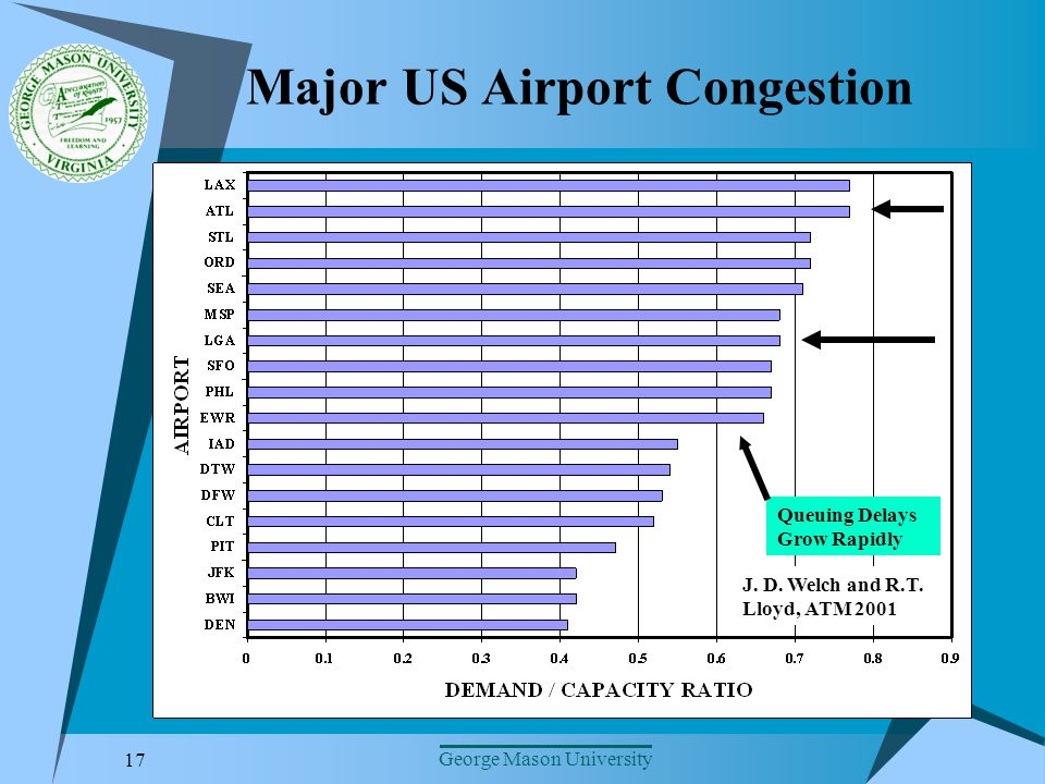 17 George Mason University Major US Airport Congestion J.