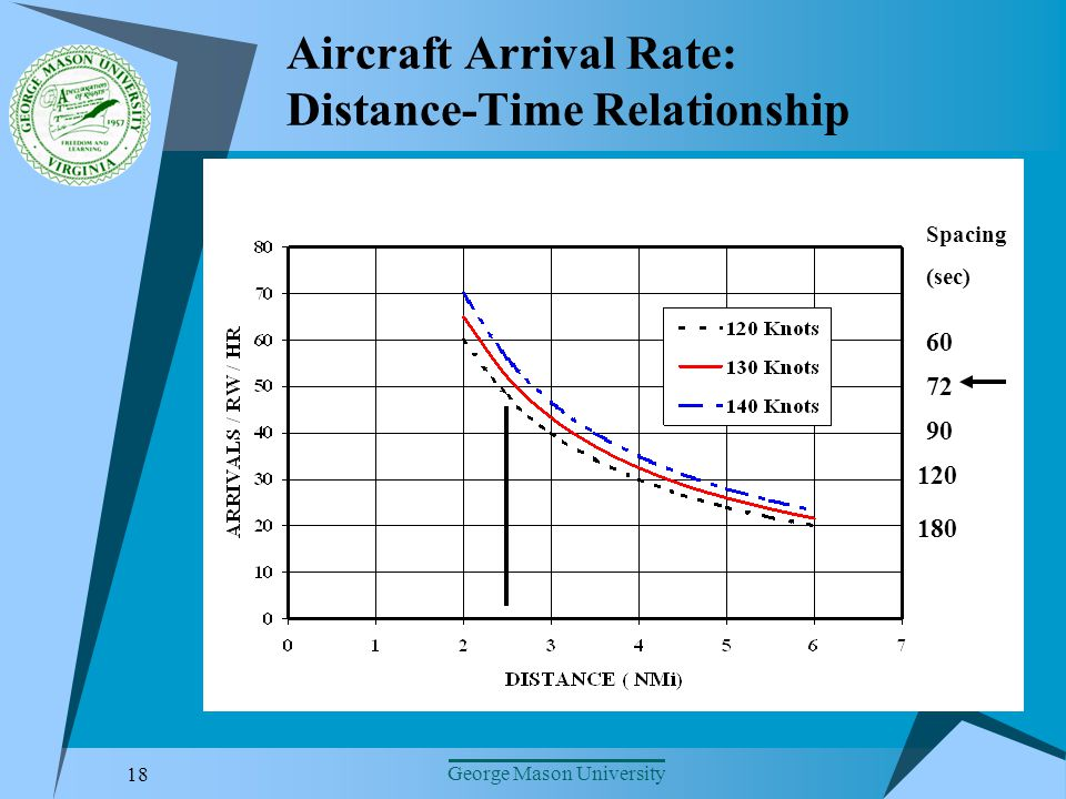 18 George Mason University Aircraft Arrival Rate: Distance-Time Relationship Spacing (sec) 60 90 180 120 72