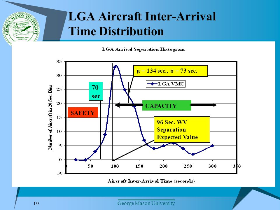19 George Mason University LGA Aircraft Inter-Arrival Time Distribution 96 Sec.