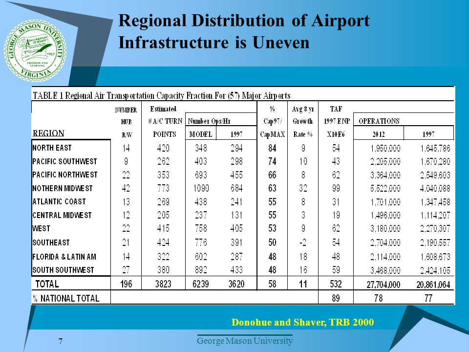 7 George Mason University Regional Distribution of Airport Infrastructure is Uneven Donohue and Shaver, TRB 2000