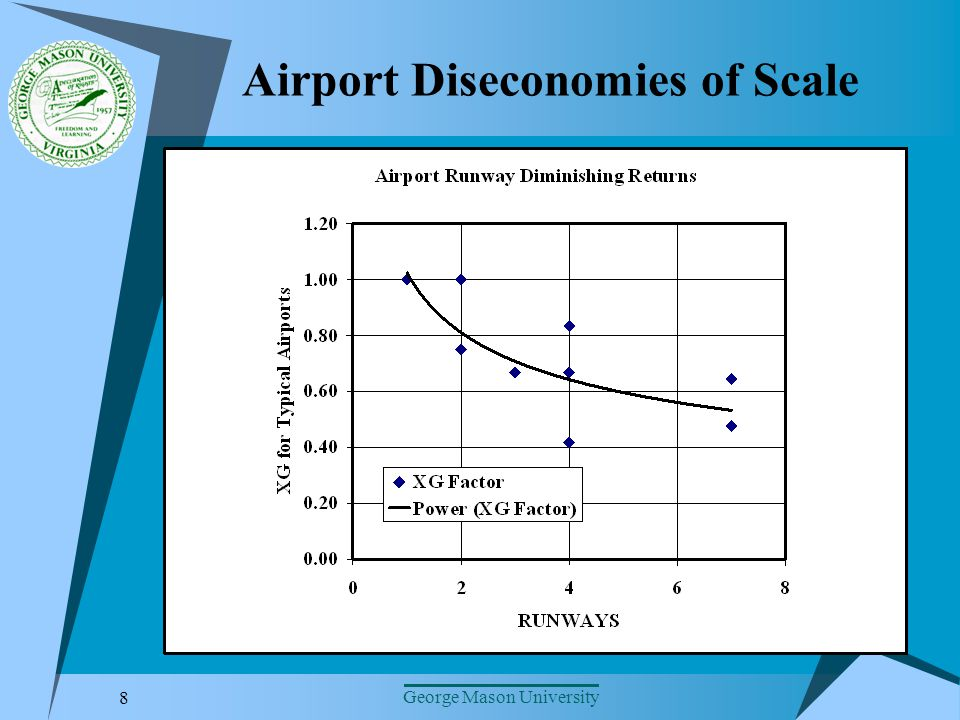 8 George Mason University Airport Diseconomies of Scale