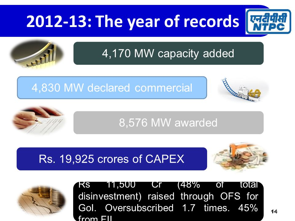 14 2012-13: The year of records 4,170 MW capacity added 4,830 MW declared commercial 8,576 MW awarded Rs.