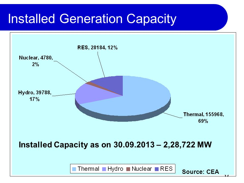 17 Installed Generation Capacity Installed Capacity as on 30.09.2013 – 2,28,722 MW Source: CEA