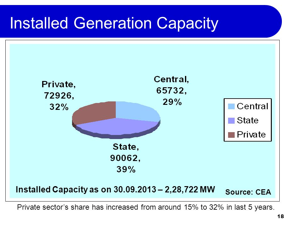 18 Installed Generation Capacity Installed Capacity as on 30.09.2013 – 2,28,722 MW Source: CEA Private sectors share has increased from around 15% to 32% in last 5 years.