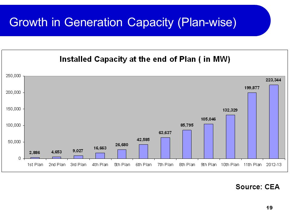 19 Growth in Generation Capacity (Plan-wise) Source: CEA