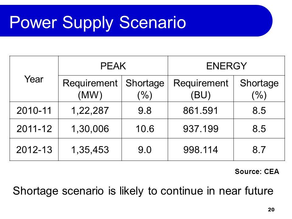 20 Power Supply Scenario Year PEAKENERGY Requirement (MW) Shortage (%) Requirement (BU) Shortage (%) 2010-111,22,2879.8861.5918.5 2011-121,30,00610.6937.1998.5 2012-131,35,4539.0998.1148.7 Source: CEA Shortage scenario is likely to continue in near future