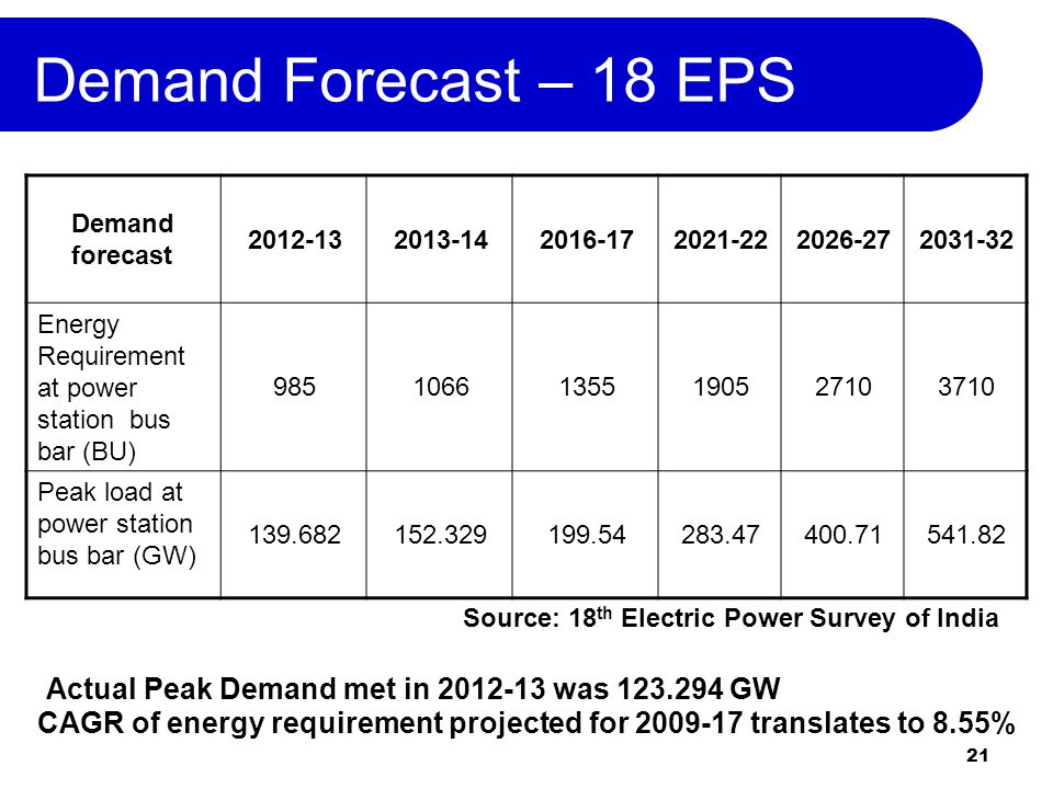 21 Demand Forecast – 18 EPS Demand forecast 2012-132013-142016-172021-222026-272031-32 Energy Requirement at power station bus bar (BU) 98510661355190527103710 Peak load at power station bus bar (GW) 139.682152.329199.54283.47400.71541.82 Source: 18 th Electric Power Survey of India CAGR of energy requirement projected for 2009-17 translates to 8.55% Actual Peak Demand met in 2012-13 was 123.294 GW